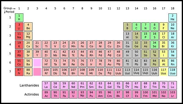 Bảng nguyên tố hóa học được chuyển thành bài thơ lục bát